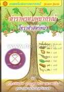 ตำราพรหมพยากรณ์ โหราศาสตร์พม่า